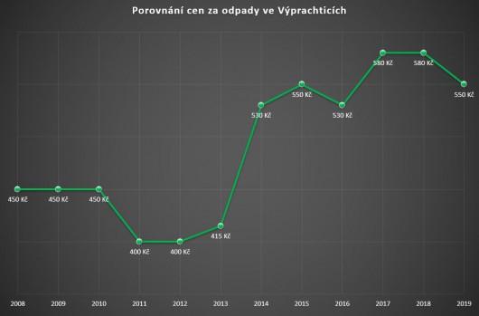 Obrázek: Graf - porovnání cen za odpady