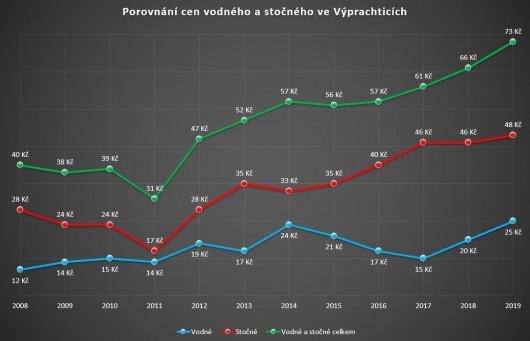 Obrázek: Graf - porovnání cen vodného a stočného