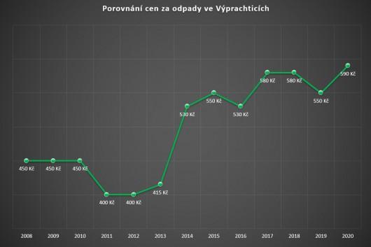 Obrázek: Graf - porovnání cen za odpady 2008-2020